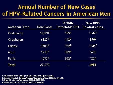 hpv cancer penile
