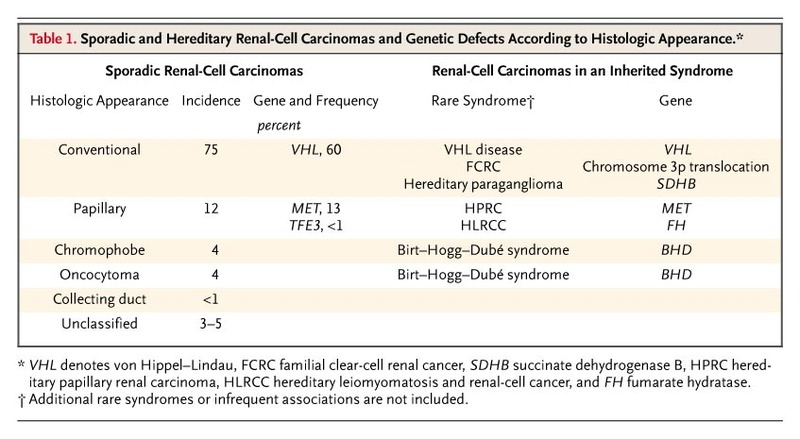 familial cancer renal cell carcinoma