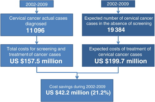 cervical cancer cost of treatment