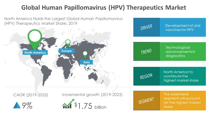 hpv latest research)