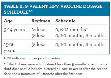 human papillomavirus vaccine dosage schedule)