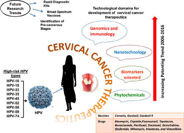 hpv cervical cancer immunotherapy)