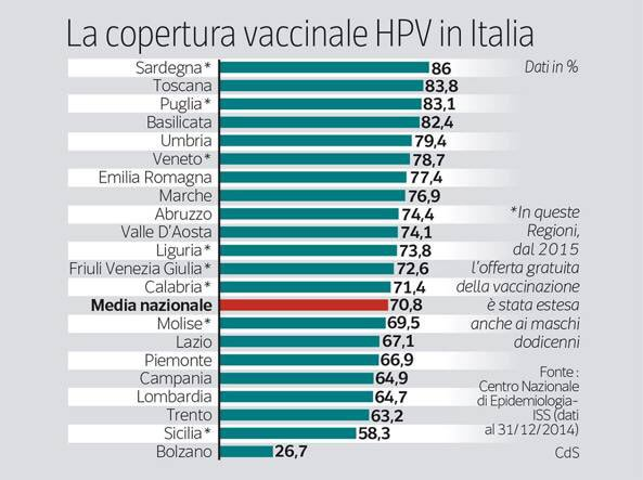 hpv vaccino veneto pancreatic cancer foods