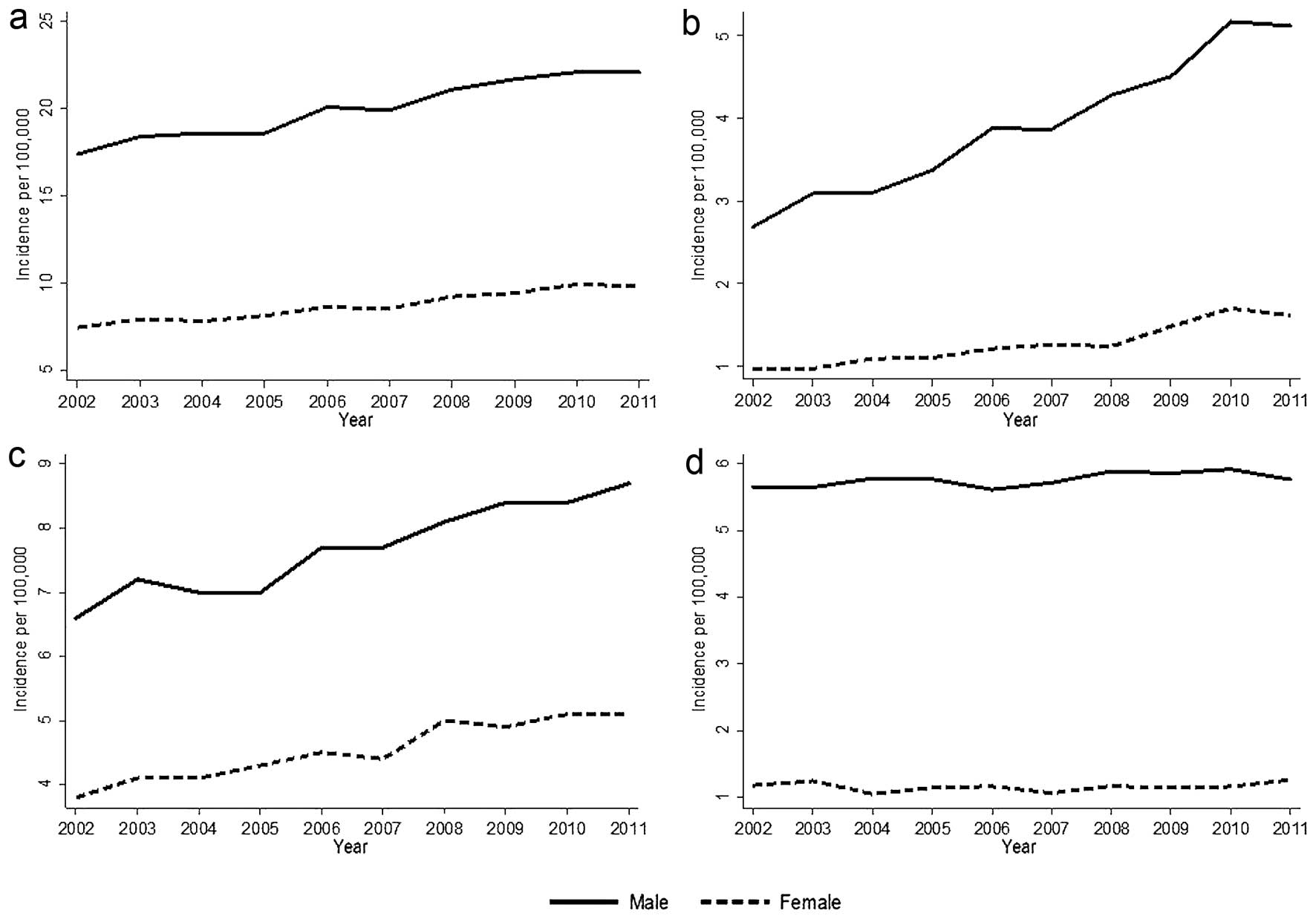 epidemiology of hpv in head and neck cancer)