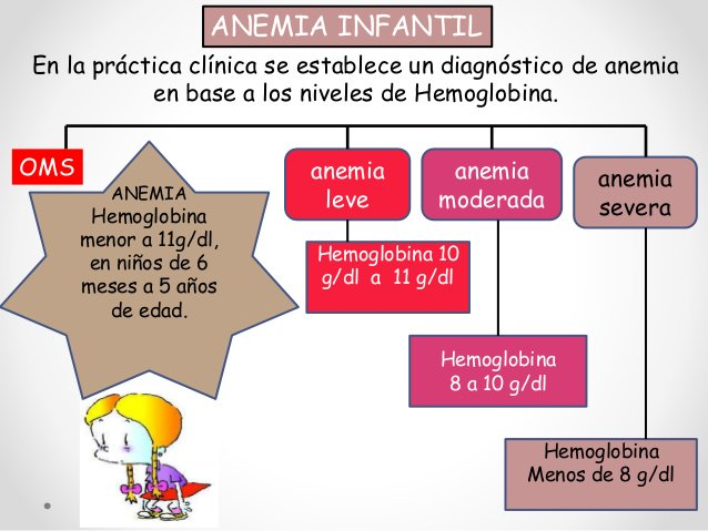 anemia oms