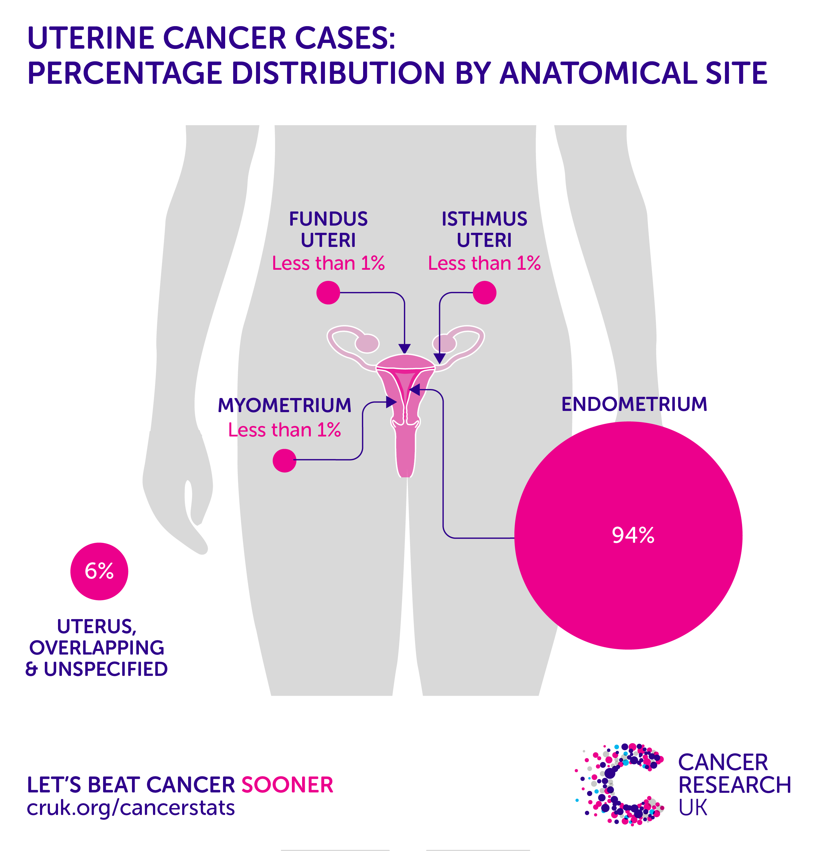 endometrial cancer uk