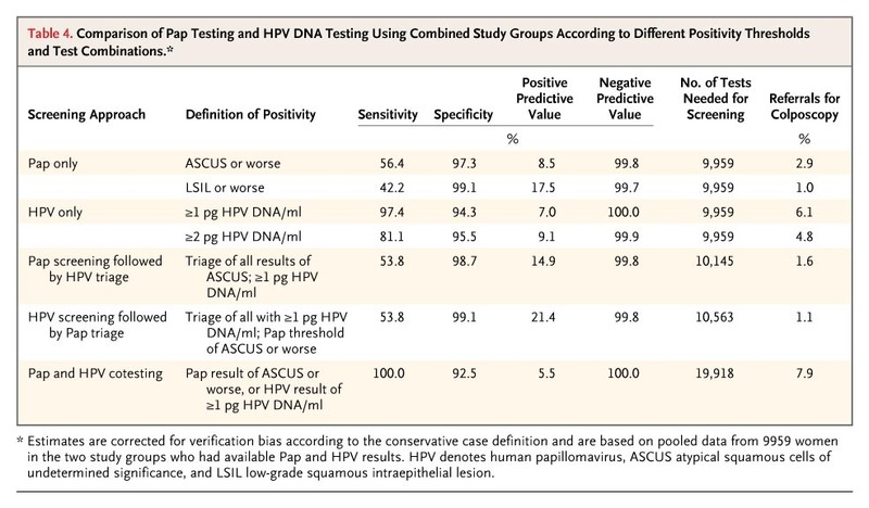 hpv high risk test results)