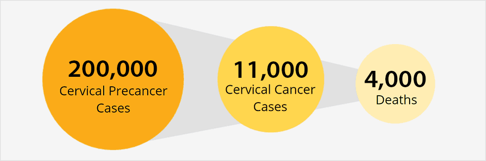 hpv causes what kind of cancer)