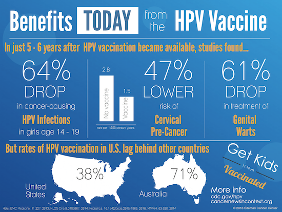 hpv vaccine benefits and risks)