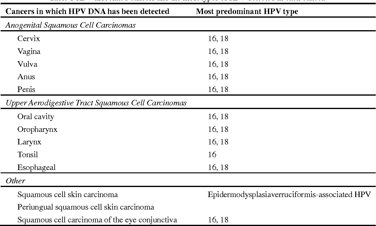 hpv 16 and esophageal cancer)