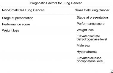 cancer pulmonar prognostic)