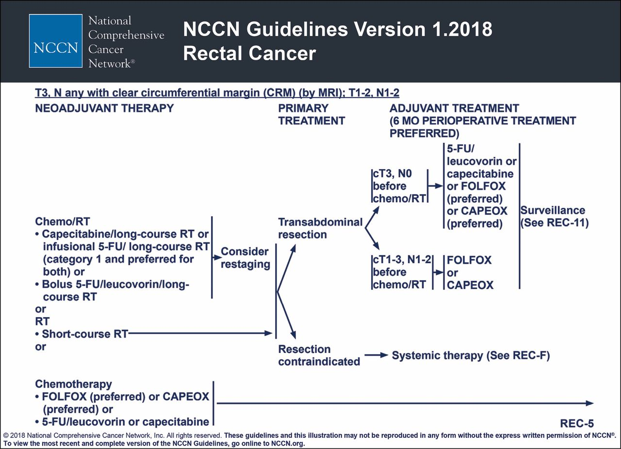 rectal cancer nccn guidelines