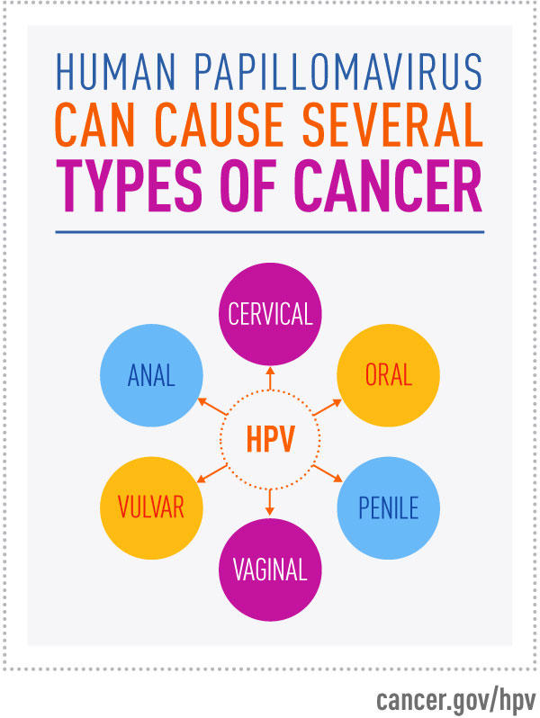 does the hpv virus that causes warts cause cancer
