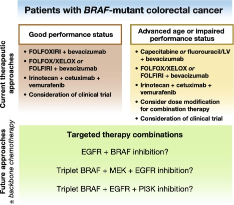 cancer colorectal mutation braf sarcoma cancer lawsuit