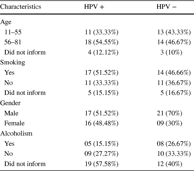 hpv-associated lung cancers an international pooled analysis)