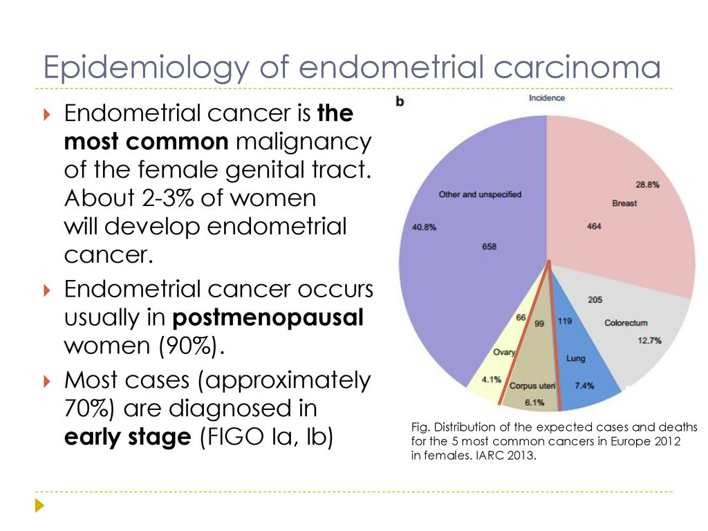 endometrial cancer epidemiology confluent and reticulated papillomatosis topical treatment