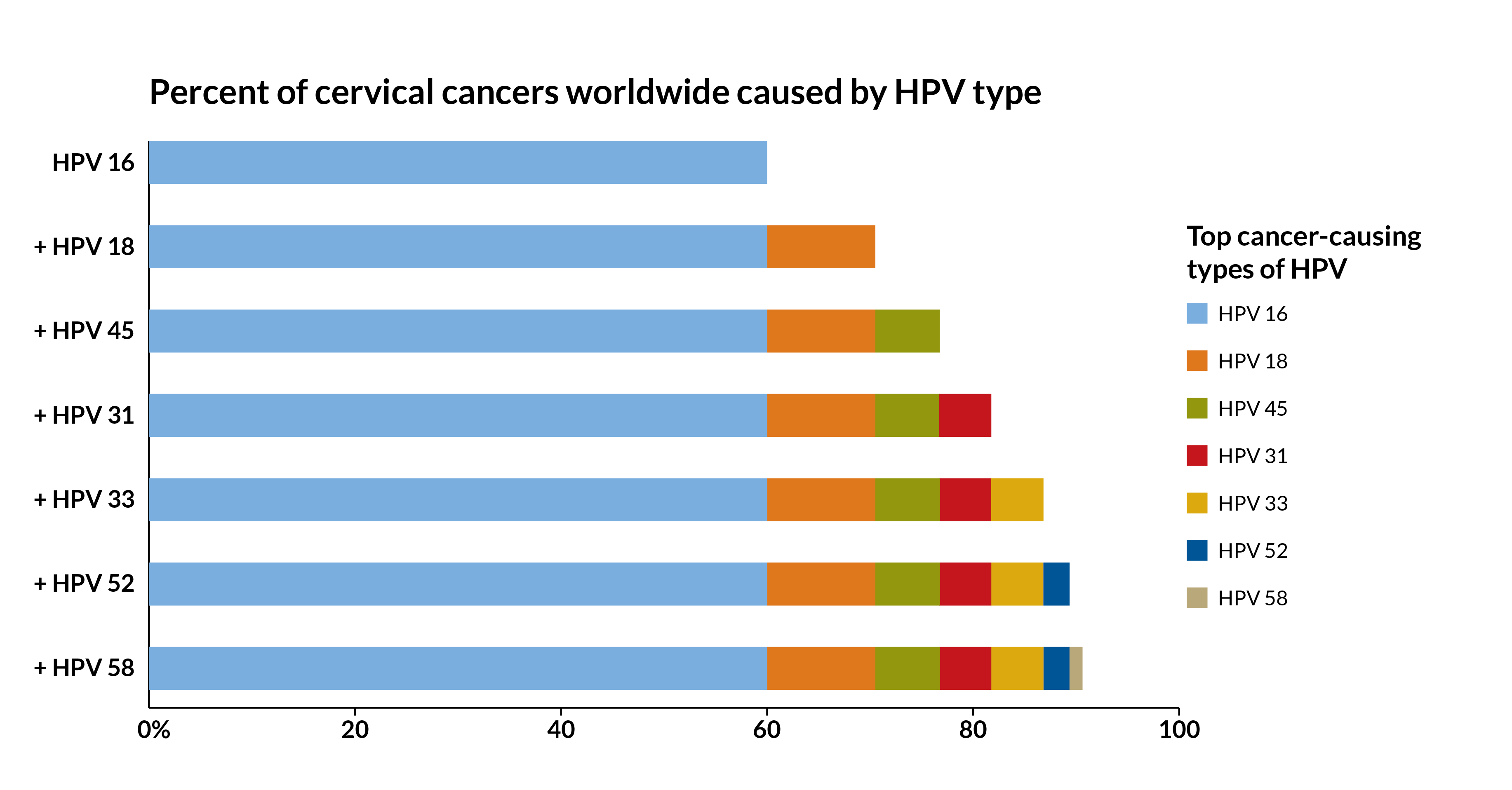 hpv cancer type