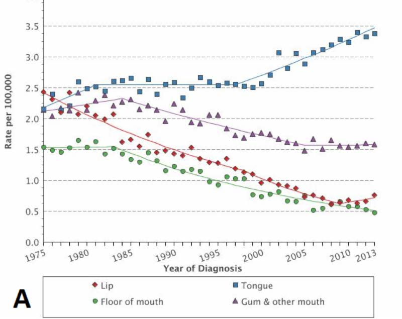 incidence of hpv head and neck cancer