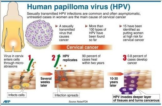 hpv virus detected in smear)
