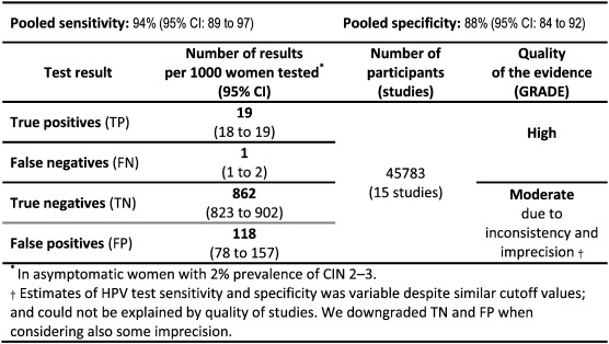 hpv high risk test results
