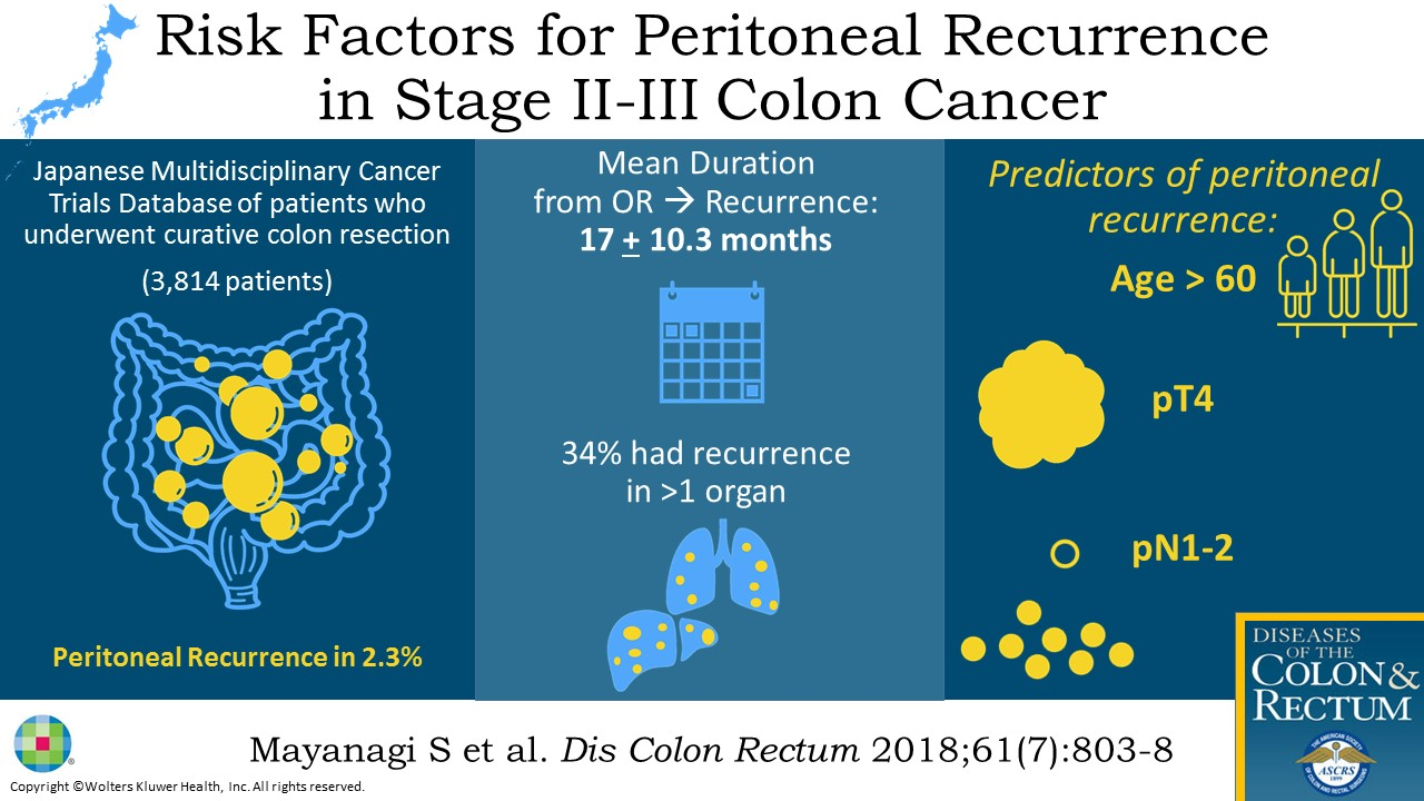 peritoneal cancer recurrence rate