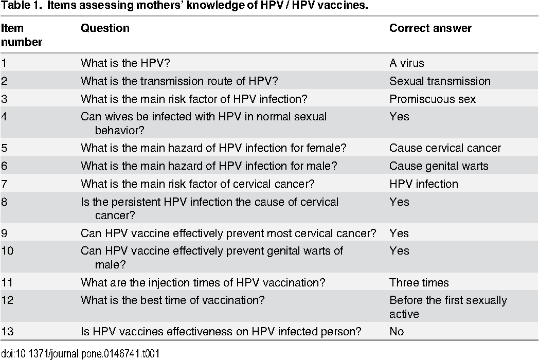 human papillomavirus infection vaccine when