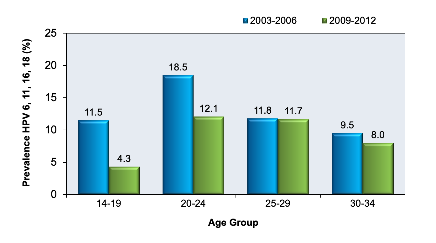 hpv and herpes statistics)
