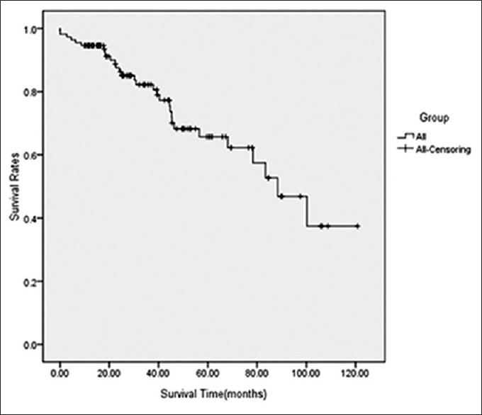 neuroendocrine cancer pancreas survival rate