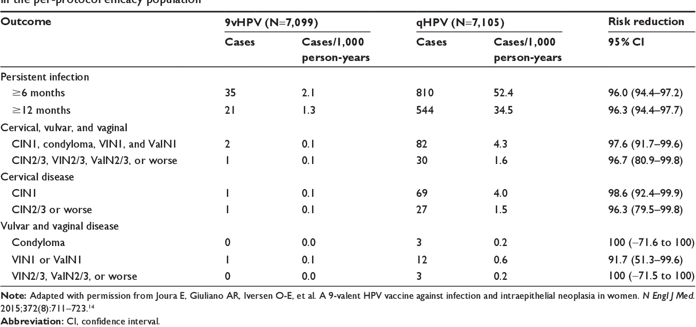 hpv vaccine quadrivalent vs 9 valent