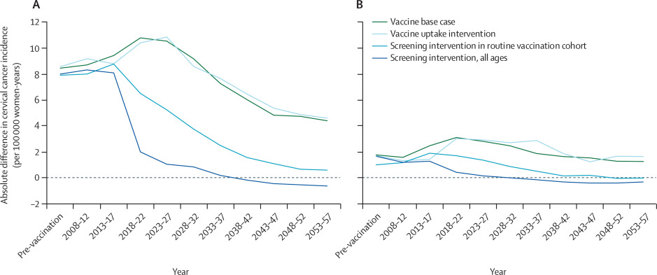 hpv vaccine effectiveness cervical cancer)