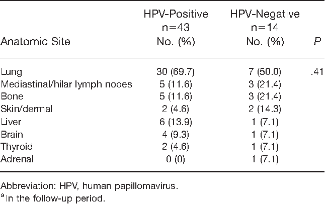 hpv cancer metastasis