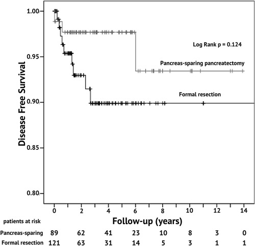 neuroendocrine cancer pancreas survival rate)