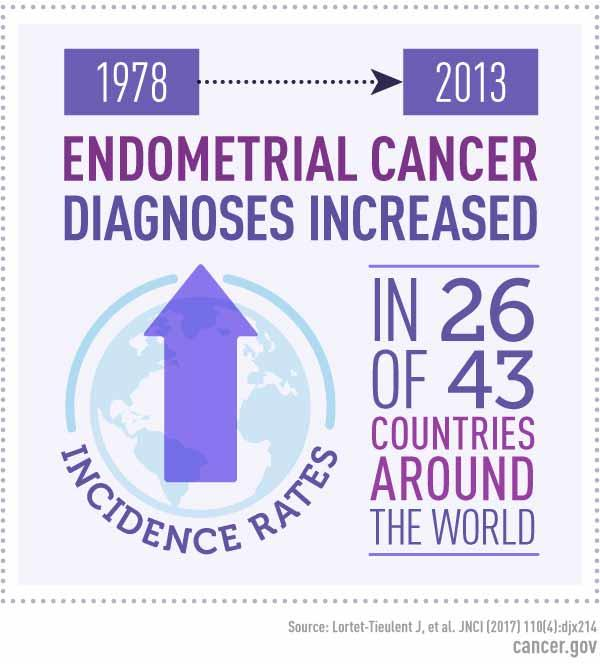 endometrial cancer epidemiology)