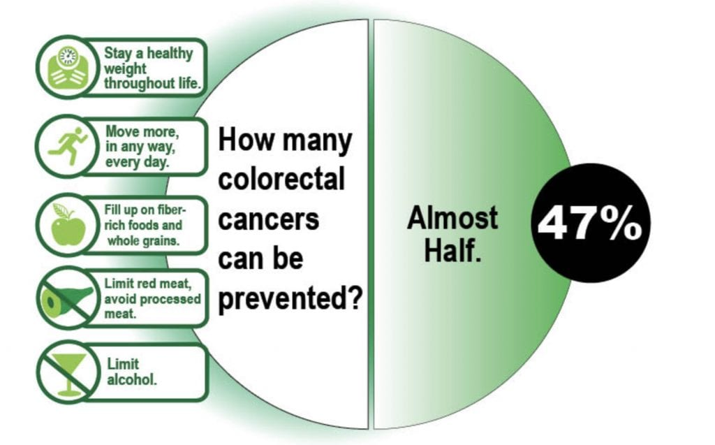 colorectal cancer in the news
