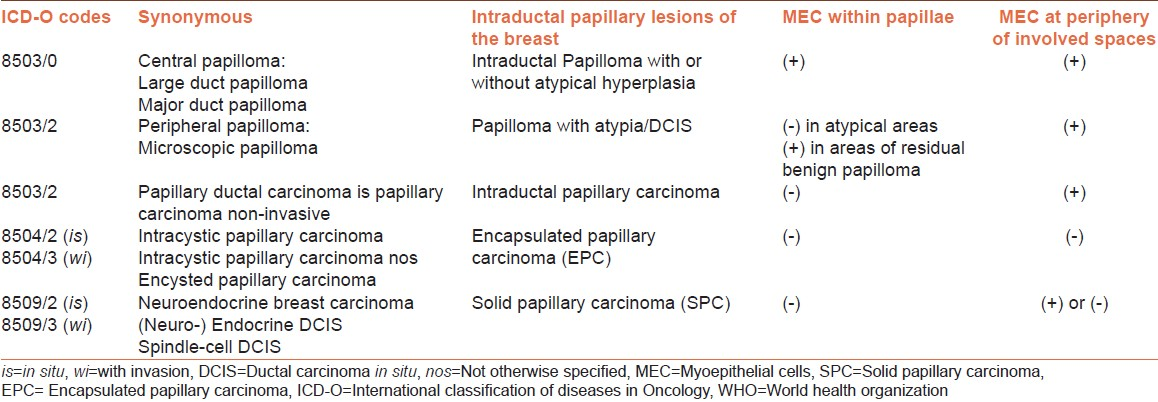 intraductal papilloma differential diagnosis)