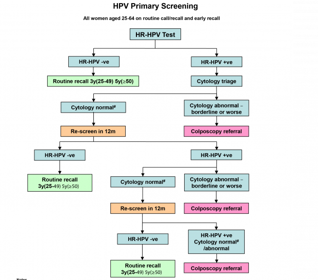 cytology vs hpv testing for cervical cancer screening in the general population