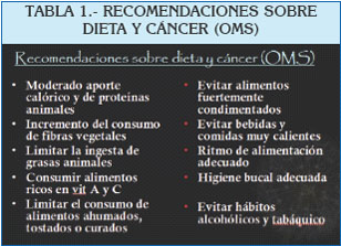 cancer bucal segun la oms