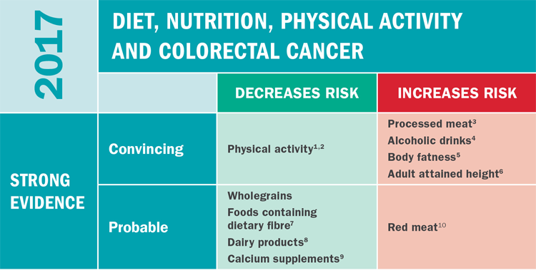 cancer colon nutrition