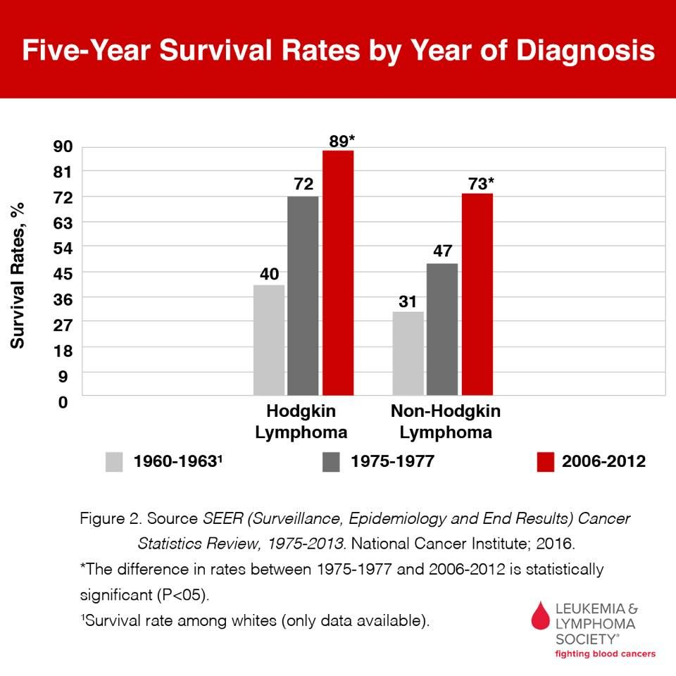cancer hodgkins lymphoma survival rate