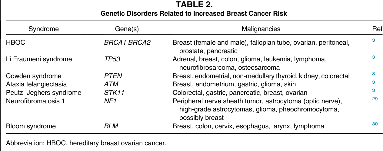 cancer of genetic disorders)