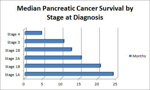 cancer pancreatic survival rate)