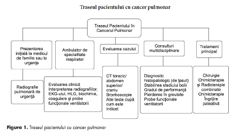 cancer pulmonar simptome diagnostic