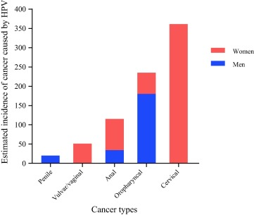 cancers caused by hpv in males)