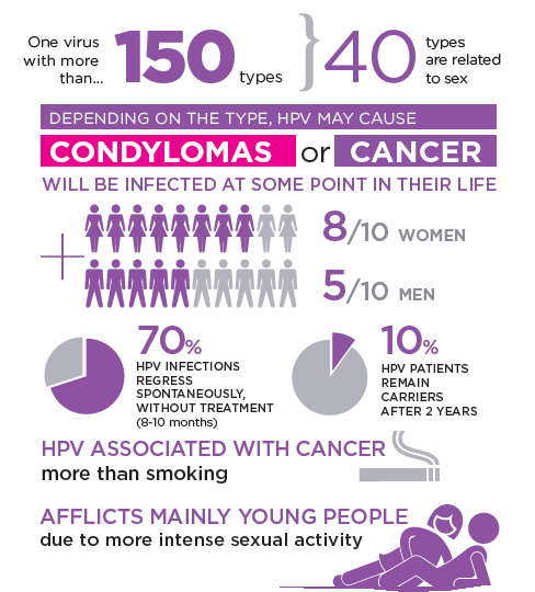 can hpv cause testicular cancer