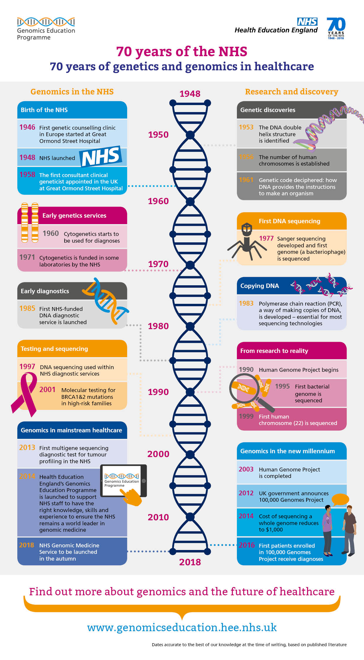 cancer genetic testing nhs