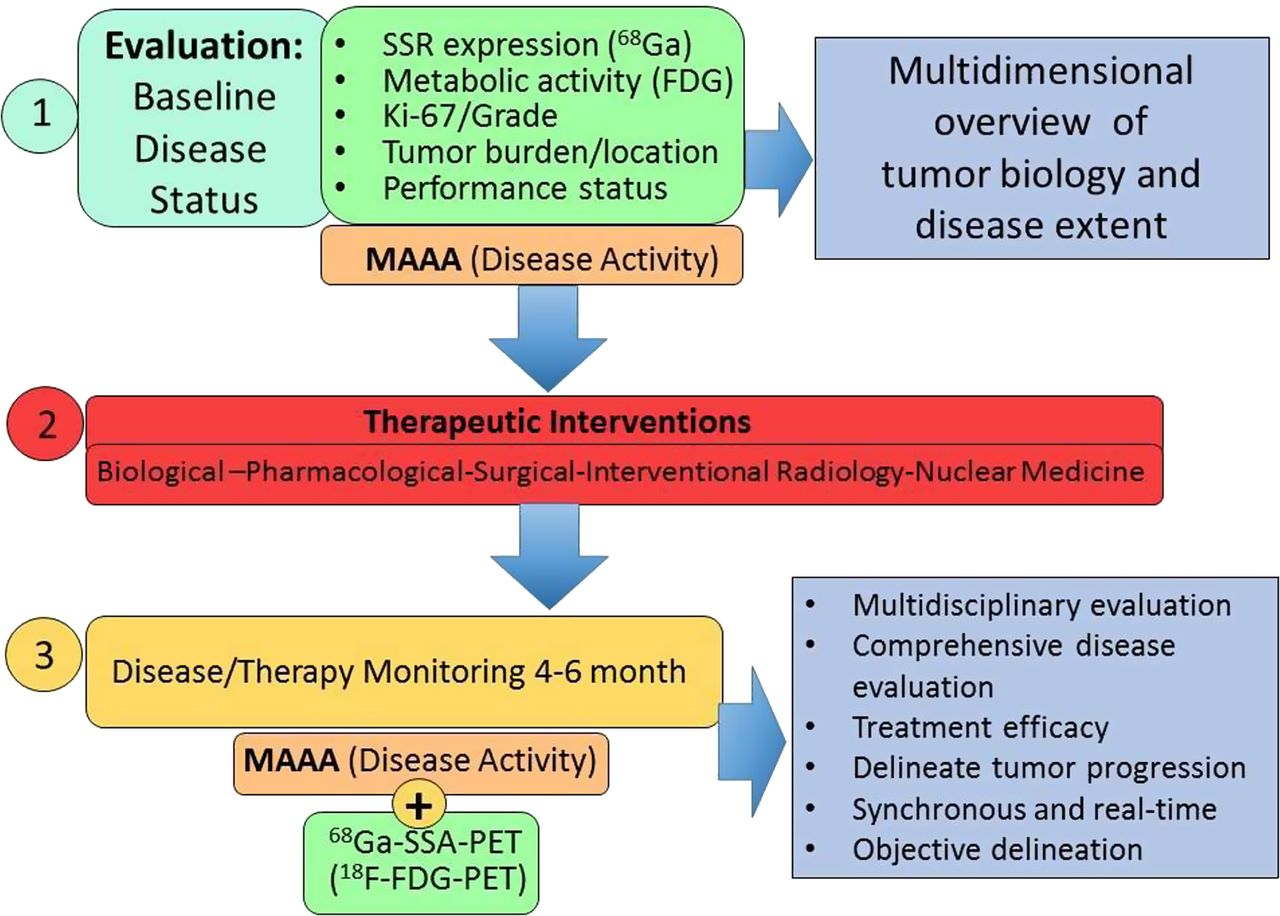 neuroendocrine cancer biomarker)