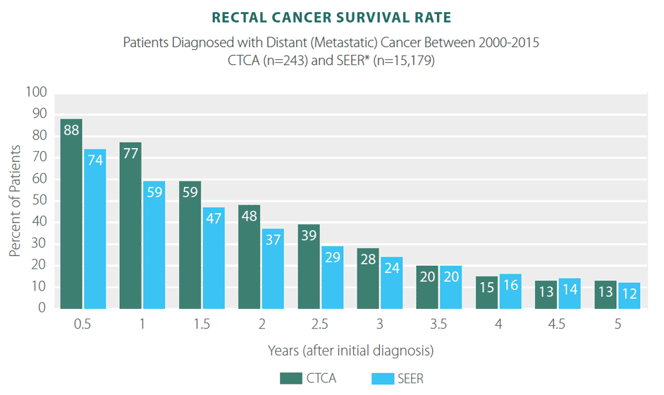 colorectal cancer 5 year survival rates)
