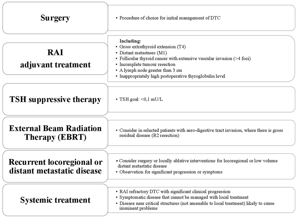 [Differentiated thyroid cancer--staging and prognostic systems].