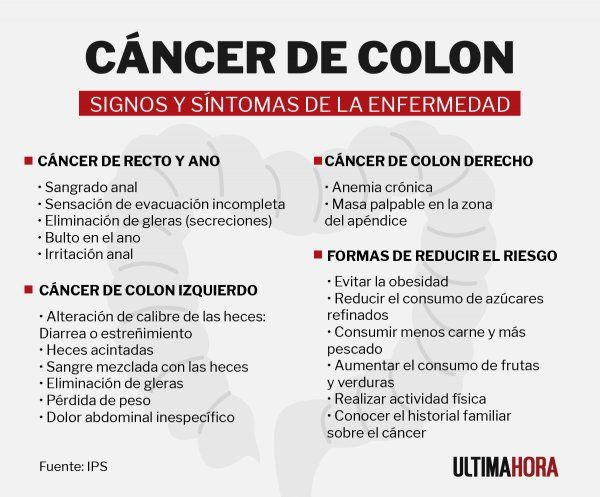 cancer de colon y anemia)
