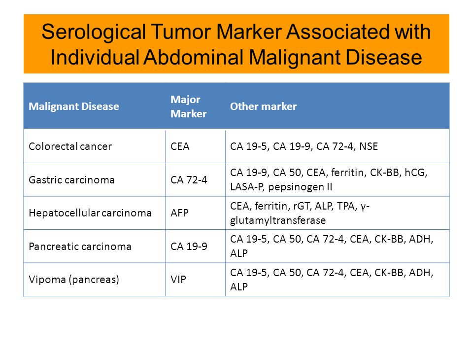 abdominal cancer markers)